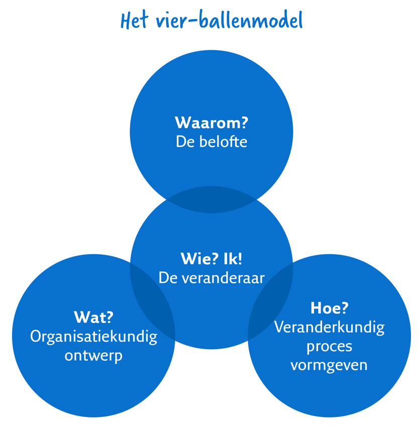 Het vier ballenmodel