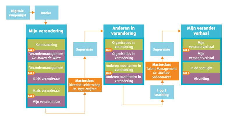 CPM-Academy voor organisatie ontwikkeling